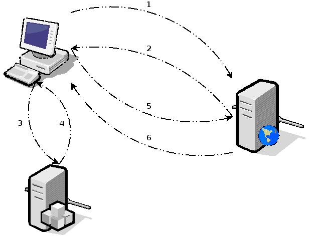 Explicatif connexion HTTPS